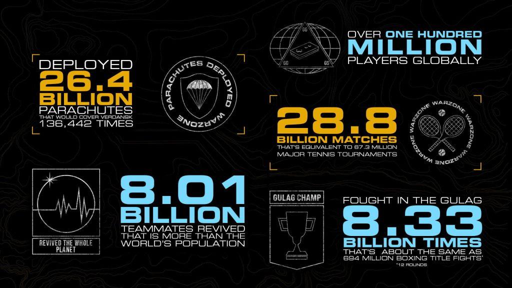 Call of Duty: Warzone esta celebrando el día de hoy dos logros increíbles